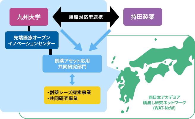 九州大学との連携枠組み(ネットワーク活用型)